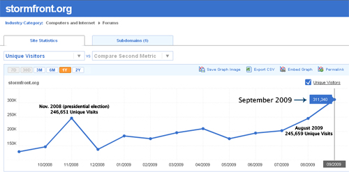 Stormfront Web Traffic - September